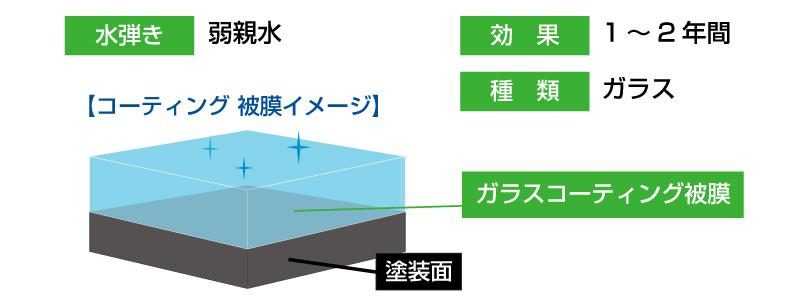 コーティングイメージ図