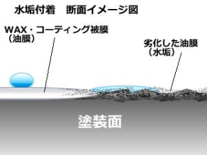 水垢付着イメージ