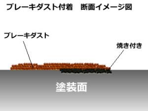 ブレーキダスト付着の断面イメージ図