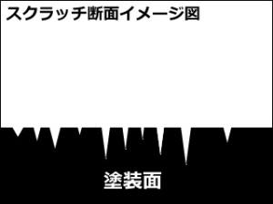スクラッチ(洗車キズ)の断面イメージ