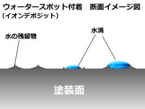 ウォータスポット(イオンデポジット)断面イメージ