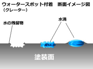 ウォータースポットイメージ図