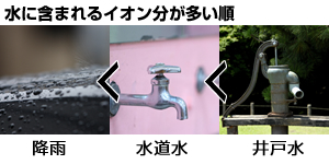 水に含まれるイオンが多い順番